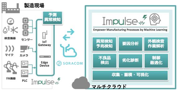 Impulse-soracom-1